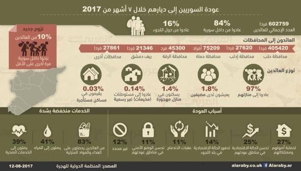 عودة أكثر من 600 ألف لاجئ سوري خلال النصف الأول من عام 2017